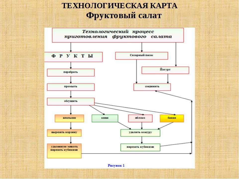 ТЕХНОЛОГИЧЕСКАЯ КАРТА Фруктовый салат