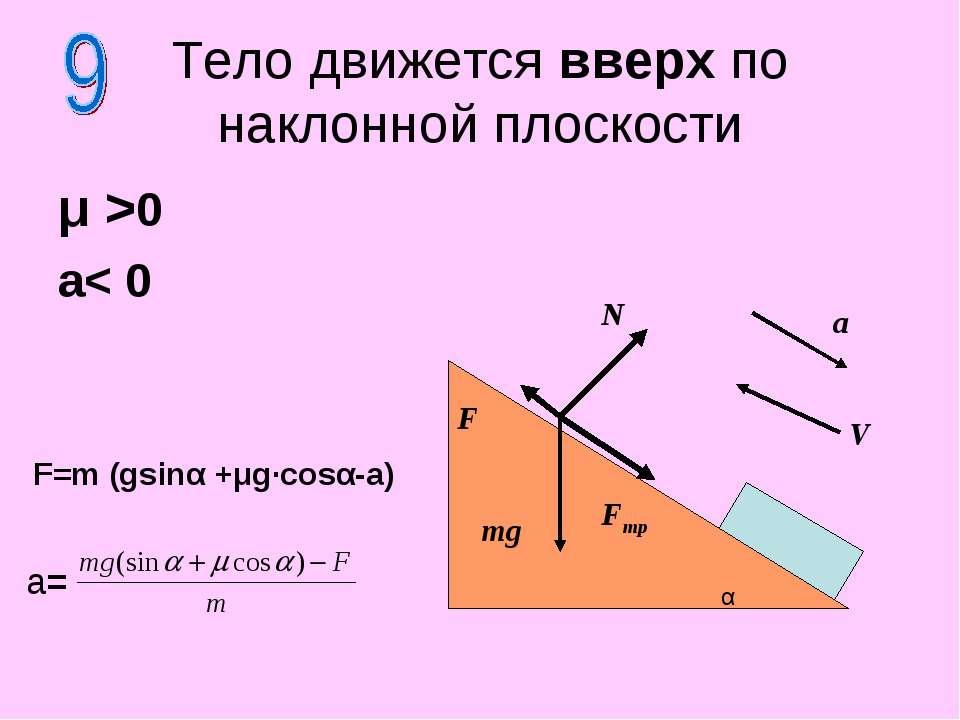 μ >0 a< 0 Тело движется вверх по наклонной плоскости N F mg F=m (gsinα +μg·co...