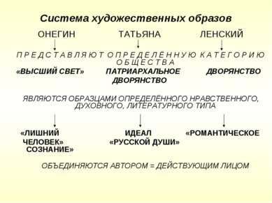 Система художественных образов ОНЕГИН ТАТЬЯНА ЛЕНСКИЙ П Р Е Д С Т А В Л Я Ю Т...
