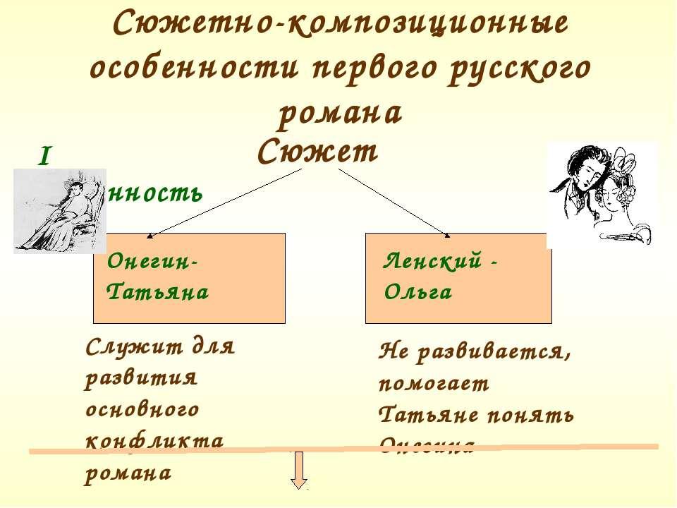 Сюжетно-композиционные особенности первого русского романа I особенность Сюже...