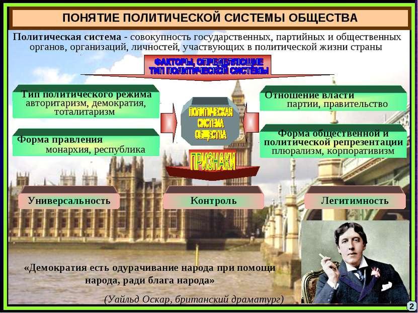 ПОНЯТИЕ ПОЛИТИЧЕСКОЙ СИСТЕМЫ ОБЩЕСТВА Политическая система - совокупность гос...