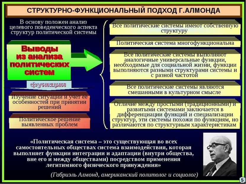 СТРУКТУРНО-ФУНКЦИОНАЛЬНЫЙ ПОДХОД Г.АЛМОНДА «Политическая система – это сущест...