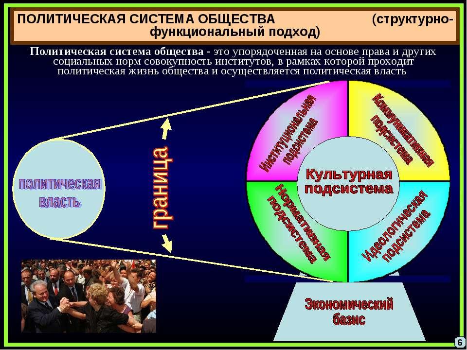 ПОЛИТИЧЕСКАЯ СИСТЕМА ОБЩЕСТВА (структурно-функциональный подход) Политическая...