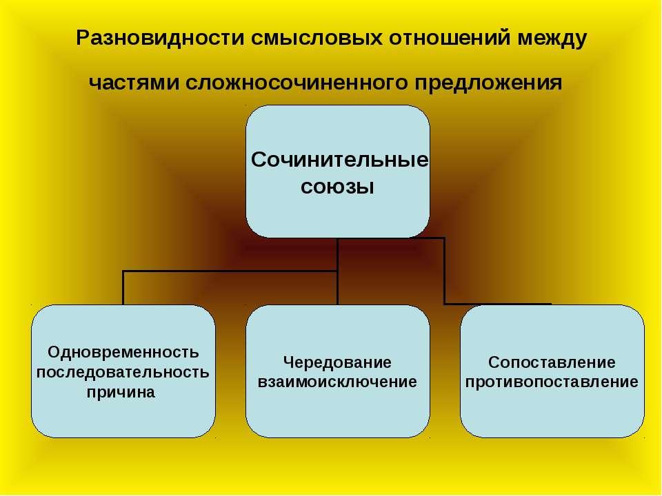 Разновидности смысловых отношений между частями сложносочиненного предложения