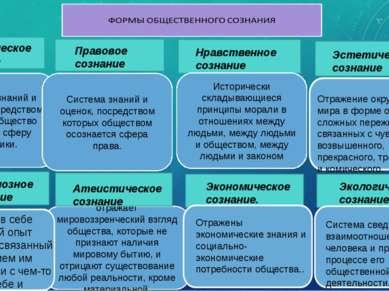 Политическое сознание Правовое сознание Система знаний и оценок, посредством ...