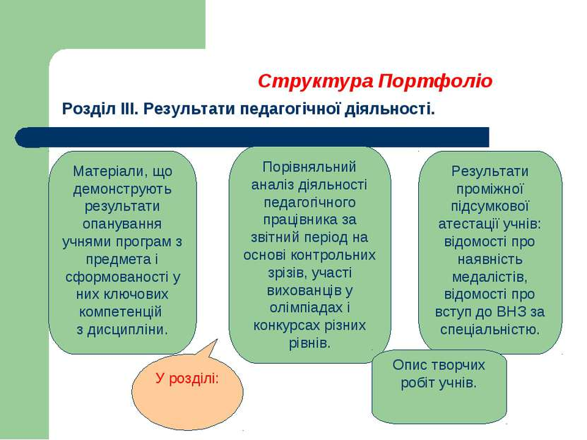 Структура Портфоліо Розділ ІІІ. Результати педагогічної діяльності. Матеріали...