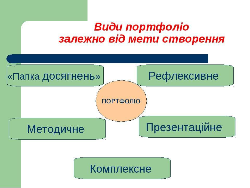 Види портфоліо залежно від мети створення ПОРТФОЛІО Комплексне «Папка досягне...