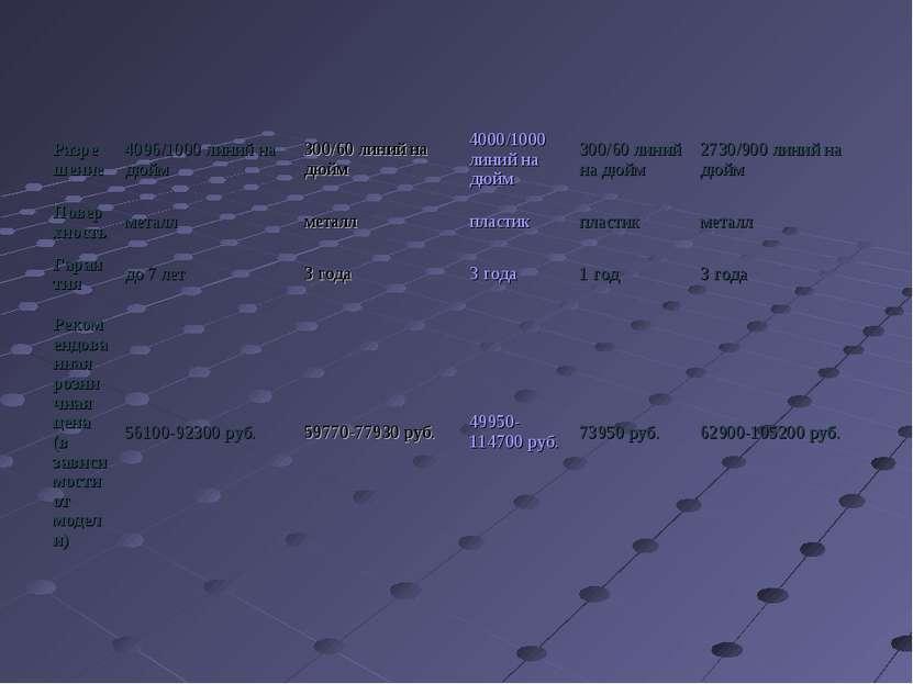 Разрешение 4096/1000 линий на дюйм 300/60 линий на дюйм 4000/1000 линий на дю...
