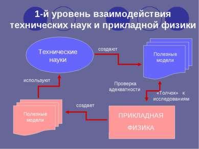 1-й уровень взаимодействия технических наук и прикладной физики Технические н...