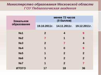 Зональное образование менее 72 часов (0 баллов) 19.10.2011г. 14.11.2011г. 19....