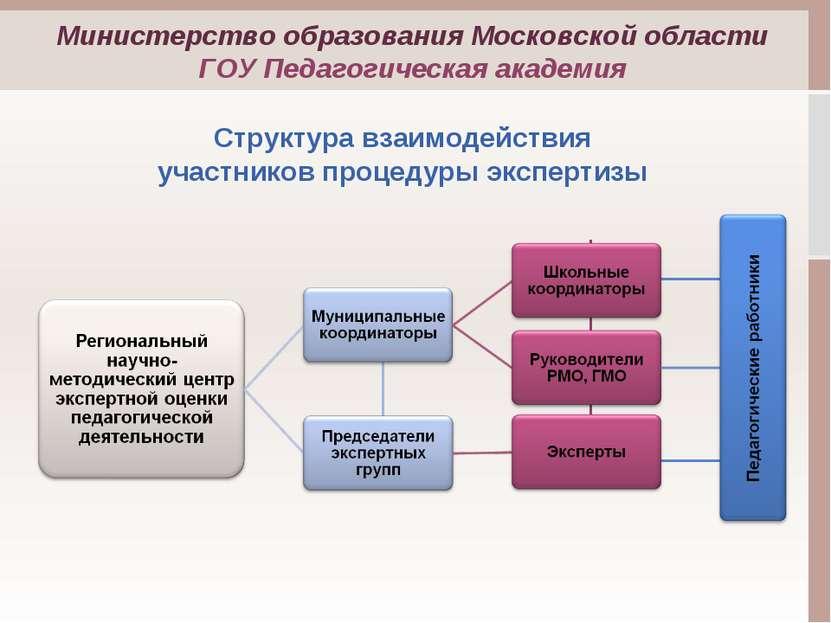 Структура взаимодействия участников процедуры экспертизы Министерство образов...