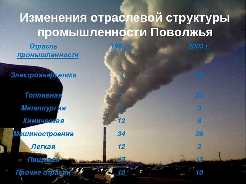 Изменения отраслевой структуры промышленности Поволжья Отрасль промышленности...