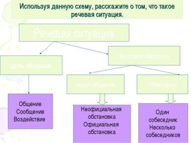 Используя данную схему, расскажите о том, что такое речевая ситуация. Речевая...