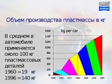 Объем производства пластмассы в кг
