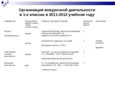 Организация внеурочной деятельности в 1-х классах в 2011-2012 учебном году На...