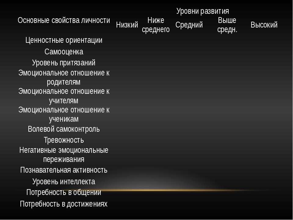 Основные свойства личности Уровни развития Низкий Ниже среднего Средний Вышес...