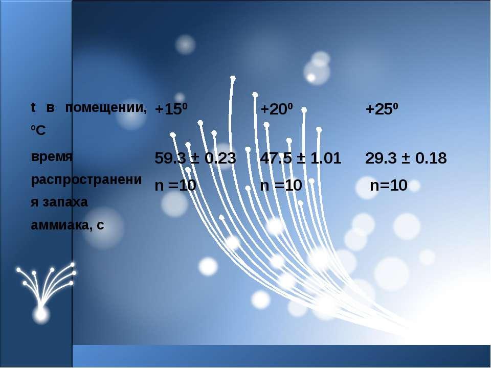 t в помещении, ºС +150 +200 +250 время распространения запаха аммиака, с 59.3...