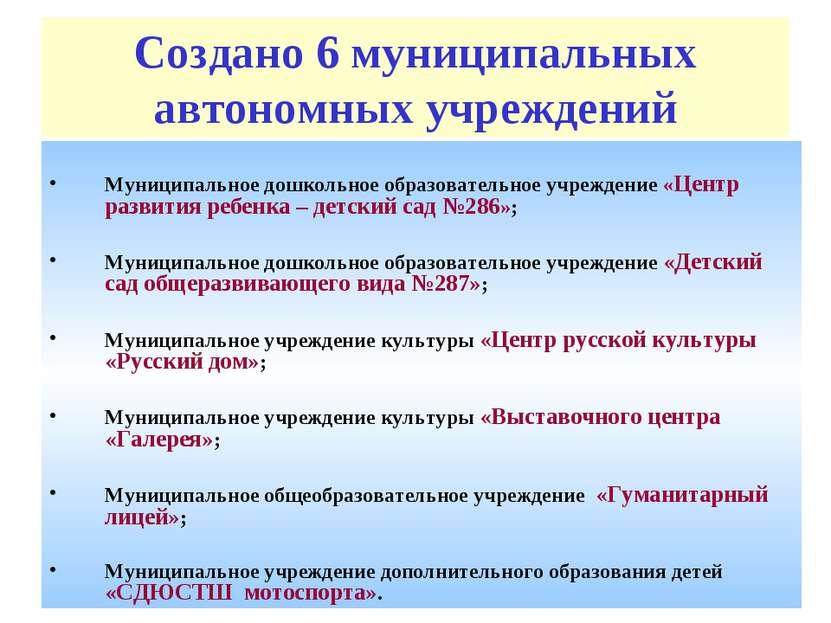 Создано 6 муниципальных автономных учреждений Муниципальное дошкольное образо...