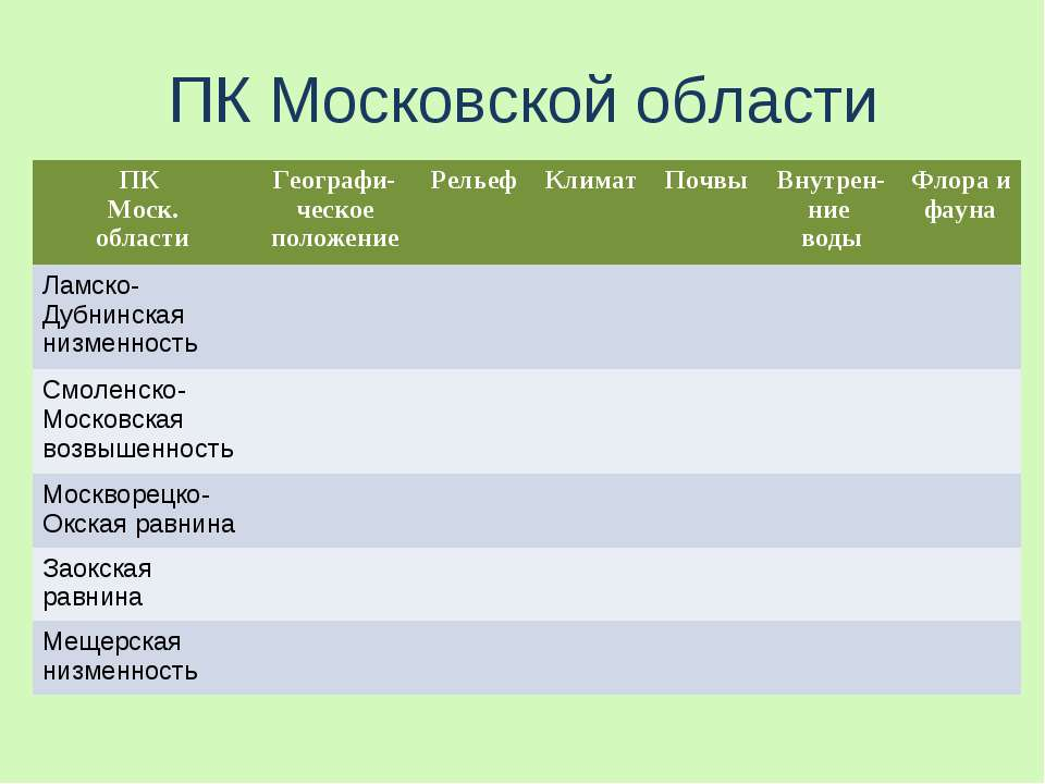 ПК Московской области ПК Моск. области Географи-ческое положение Рельеф Клима...