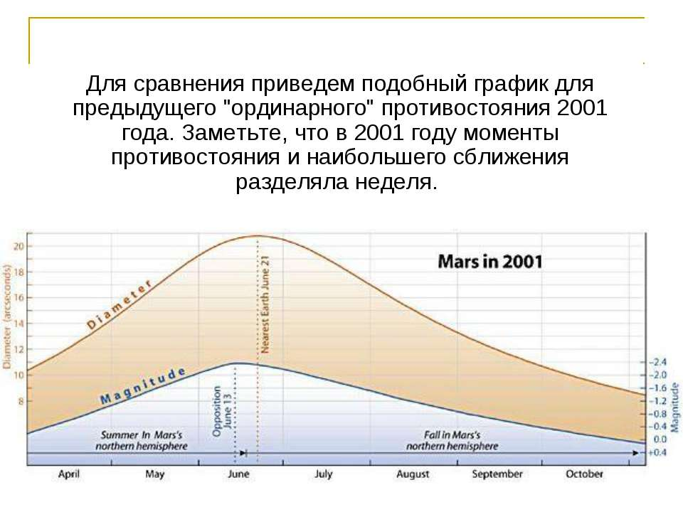 """Для сравнения приведем подобный график для предыдущего """"ординарного"""" противос..."""