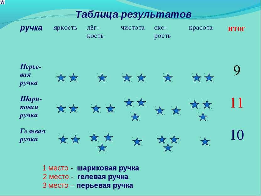 Таблица результатов 1 место - шариковая ручка 2 место - гелевая ручка 3 место...