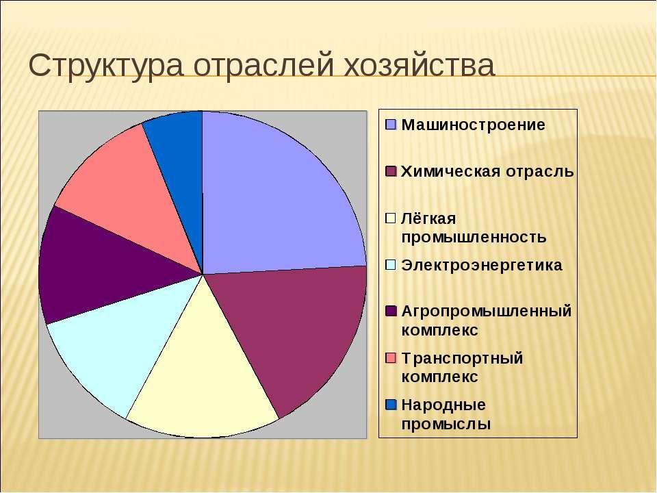 Структура отраслей хозяйства