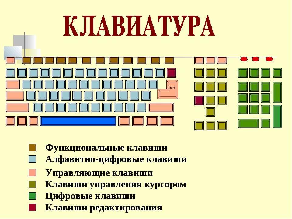 Функциональные клавиши Алфавитно-цифровые клавиши Управляющие клавиши Клавиши...
