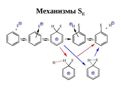 Механизмы SE