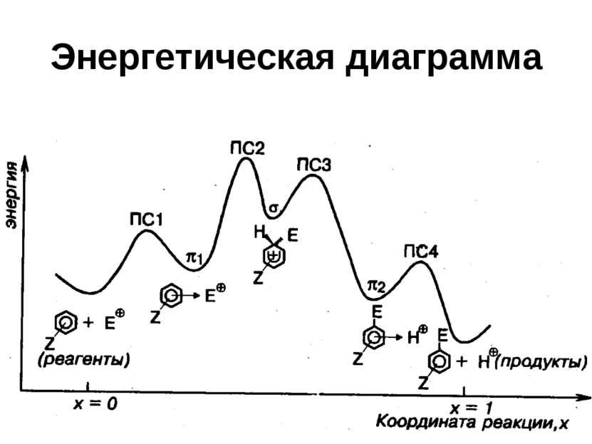 Энергетическая диаграмма