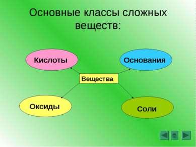 Основные классы сложных веществ: Вещества Кислоты Основания Оксиды Соли