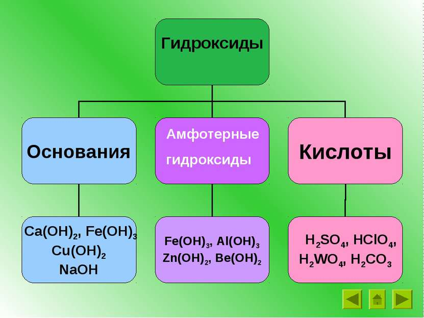 Амфотерные гидроксиды