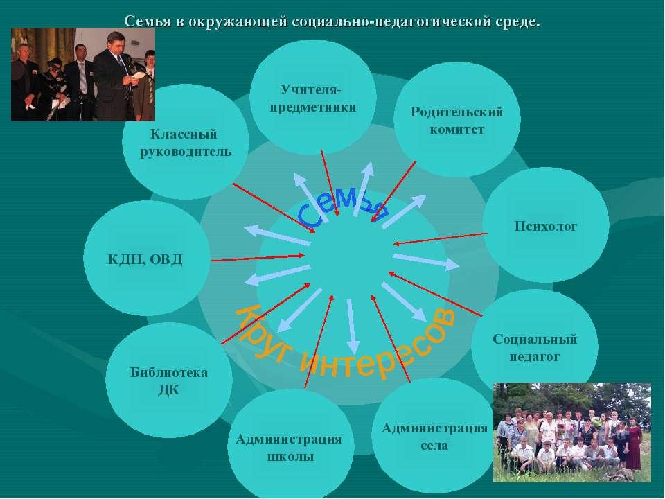 Семья в окружающей социально-педагогической среде. Классный руководитель Учит...