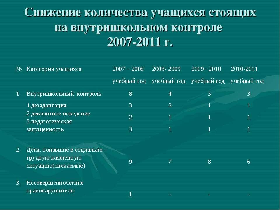 Снижение количества учащихся стоящих на внутришкольном контроле 2007-2011 г. ...