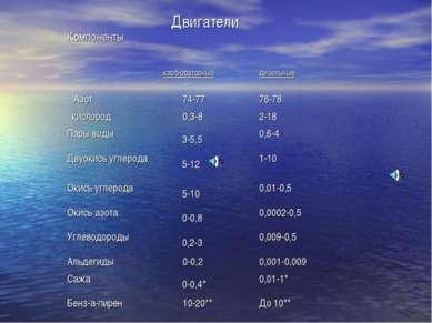 Компоненты Двигатели карбюраторные дизельные Азот 74-77 76-78 кислород 0,3-8 ...