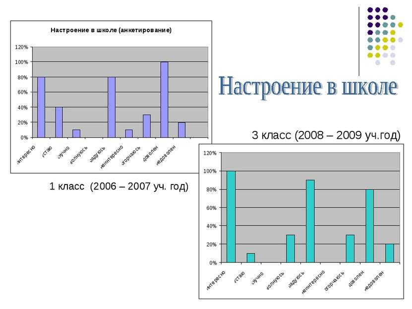 1 класс (2006 – 2007 уч. год) 3 класс (2008 – 2009 уч.год)