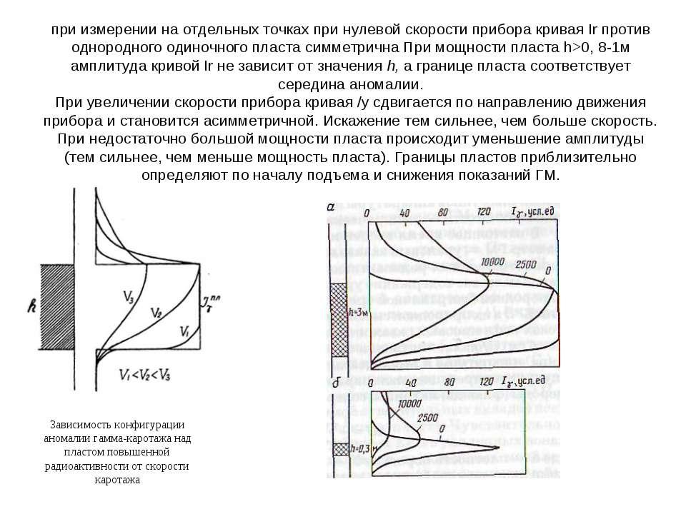 при измерении на отдельных точках при нулевой скорости прибора кривая Ir прот...
