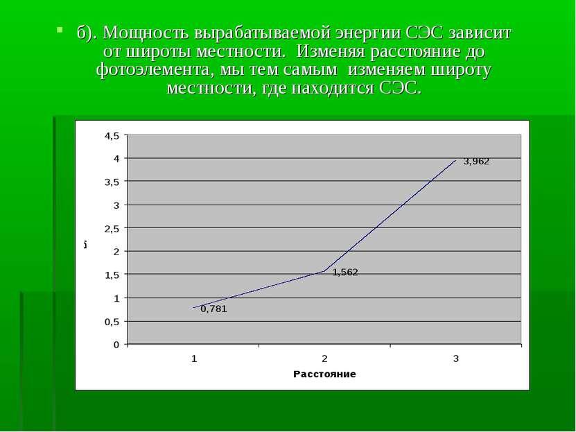 б). Мощность вырабатываемой энергии СЭС зависит от широты местности. Изменяя ...