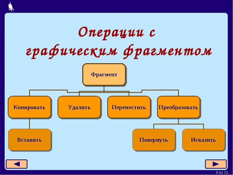 Операции с графическим фрагментом * из 21
