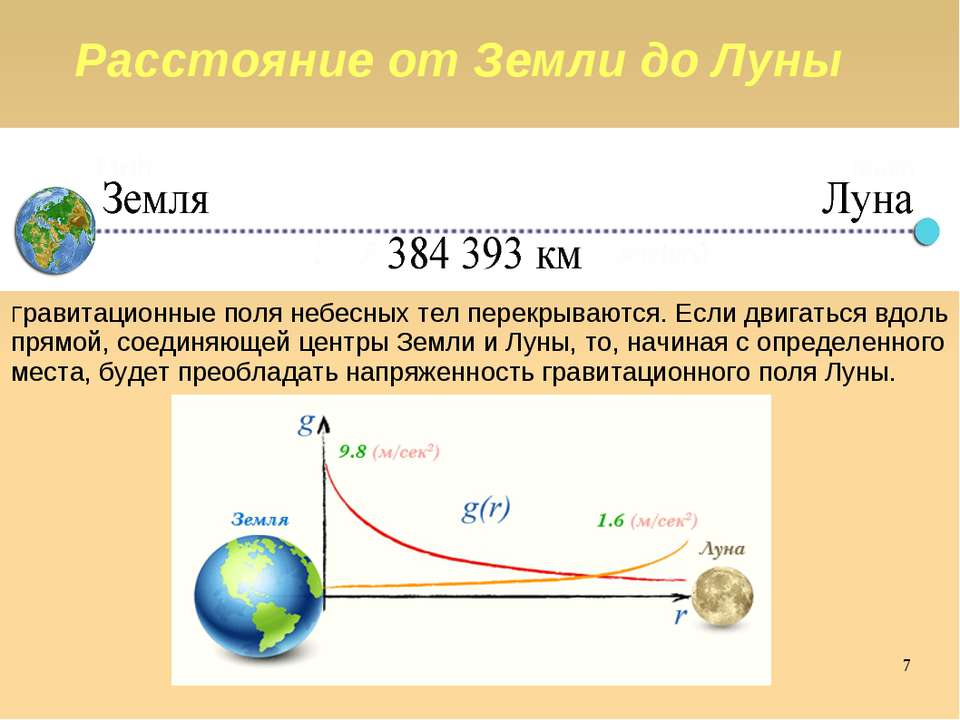 Расстояние от Земли до Луны Гравитационные поля небесных тел перекрываются. Е...