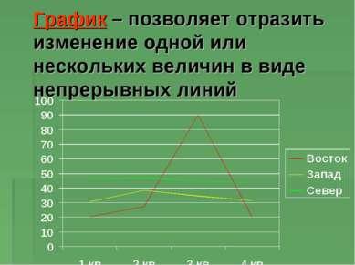 График – позволяет отразить изменение одной или нескольких величин в виде неп...