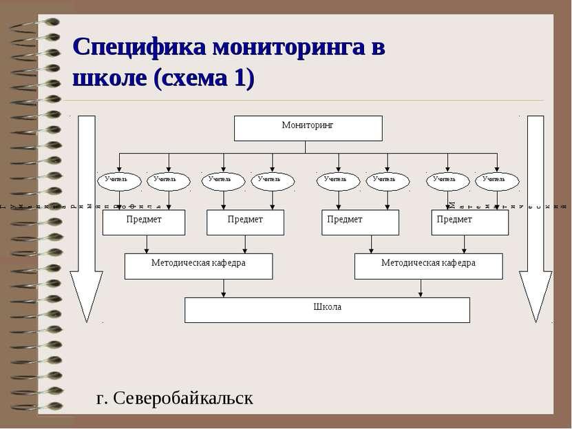 Специфика мониторинга в школе (схема 1) г. Северобайкальск