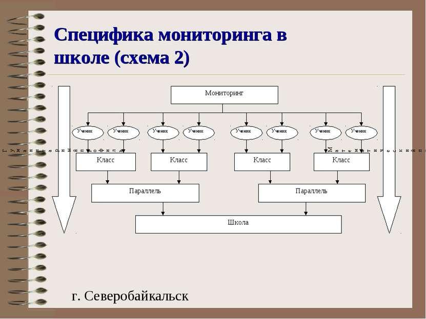 Специфика мониторинга в школе (схема 2) г. Северобайкальск