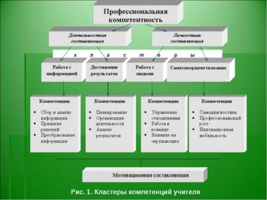 Рис. 1. Кластеры компетенций учителя