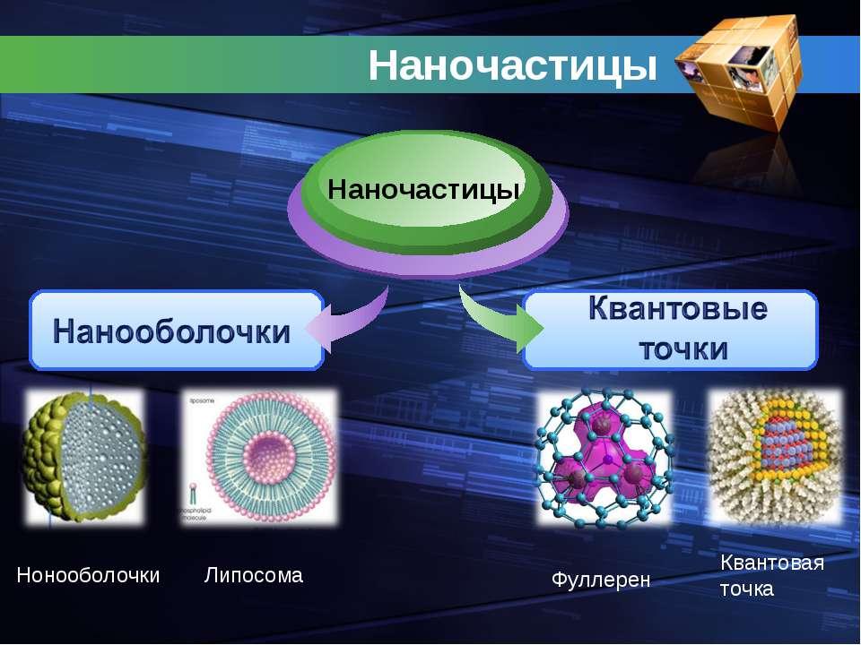 Наночастицы Наночастицы Липосома Фуллерен Нонооболочки Квантовая точка