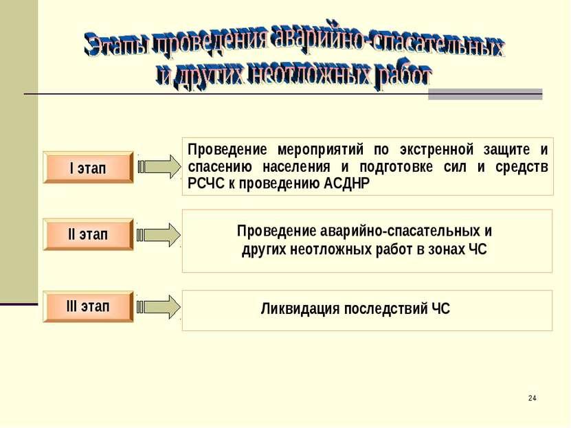 * II этап I этап III этап Проведение мероприятий по экстренной защите и спасе...