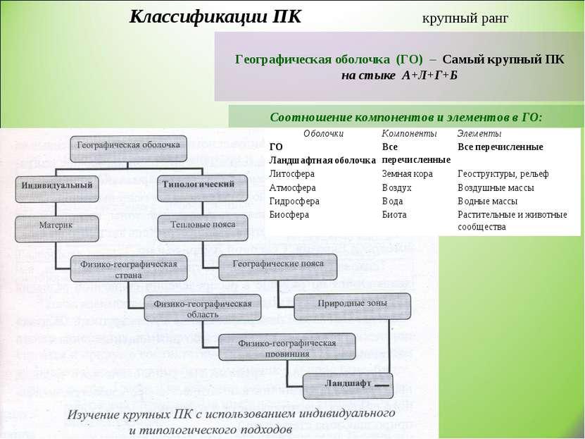 Классификации ПК крупный ранг Географическая оболочка (ГО) – Самый крупный ПК...