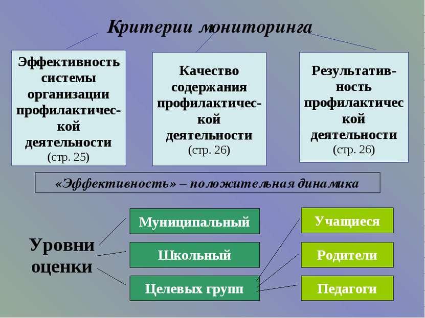 Критерии мониторинга Эффективность системы организации профилактичес-кой деят...