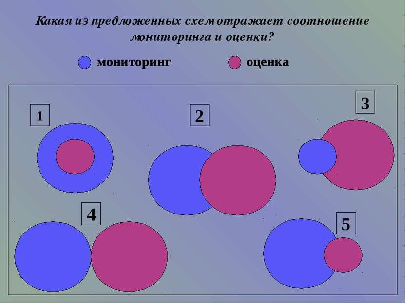 Какая из предложенных схем отражает соотношение мониторинга и оценки? 1 2 3 4...