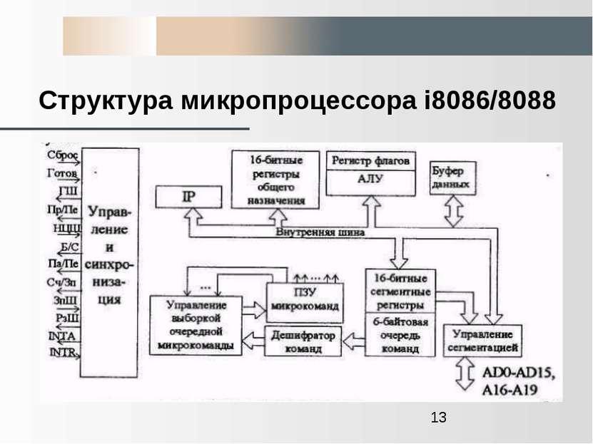 Структура микропроцессора i8086/8088