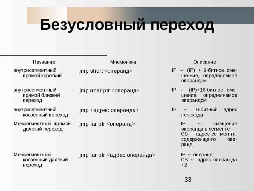 Безусловный переход Название Мнемоника Описание внутрисегментный прямой корот...